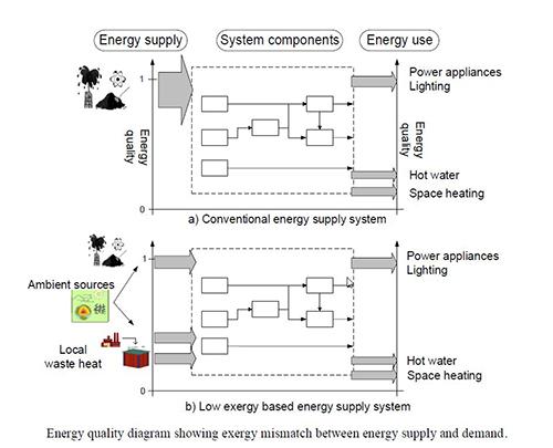 資源 学会 エネルギー